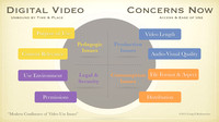 2015 Video Use Decision Making